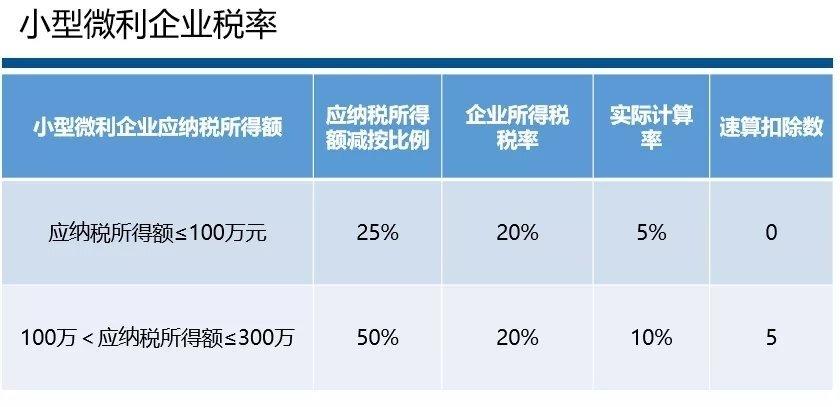 企业所得税税率最新税率!(新增2021年小微优惠)